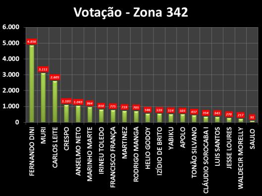 Gráfico dos Vereadores eleitos em Sorocaba na Zona Eleitoral 342 em 2012