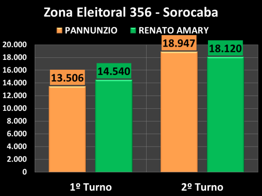Votação do segundo turno na Zona Eleitoral 356 (Comparação entre os candidatos)