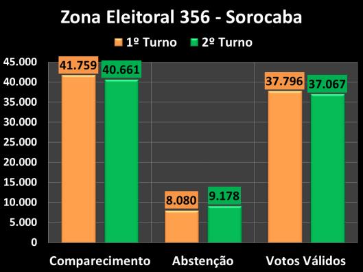Votação do segundo turno na Zona Eleitoral 356 (Comparecimento, Abstenções e Votos Vàlidos)