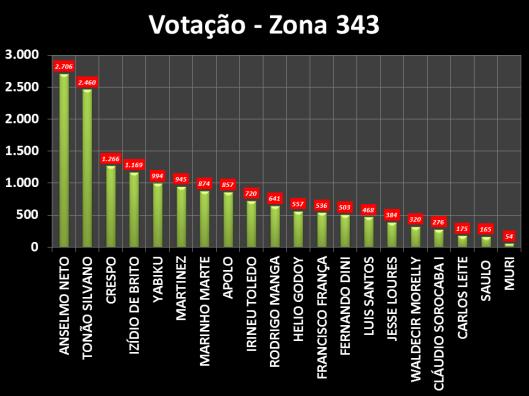 Gráfico dos Vereadores eleitos em Sorocaba na Zona Eleitoral 343 em 2012
