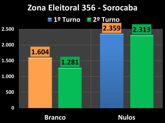 Votação do segundo turno na Zona Eleitoral 356 (Brancos e Nulos)