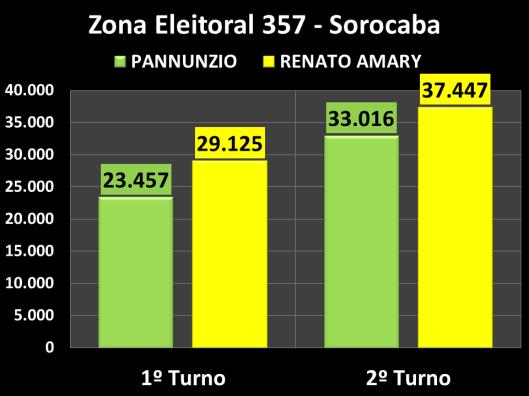 Votação do segundo turno na Zona Eleitoral 357 (Comparação entre os candidatos)