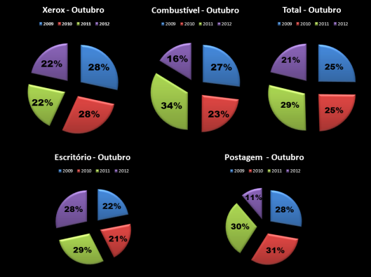 Gráfico 3: Porcentagem das Despesas de Gabinete dos Vereadores em Outubro de 2009 – 2012