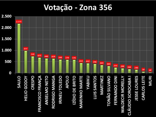 Gráfico dos Vereadores eleitos em Sorocaba na Zona Eleitoral 356 em 2012