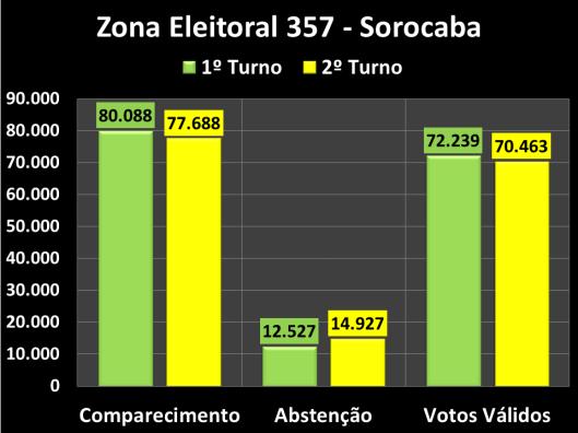 Votação do segundo turno na Zona Eleitoral 357 (Comparecimento, Abstenções e Votos Vàlidos)