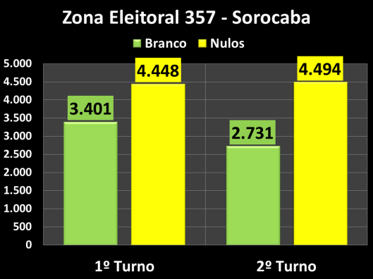 Votação do segundo turno na Zona Eleitoral 357 (Brancos e Nulos)