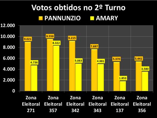 Votação do segundo turno na Zona Eleitoral 137 (diferença de votos entre candidatos)