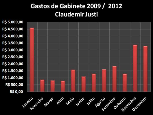 Gastos de Gabinete 2009 / 2012 de Claudemir Justi
