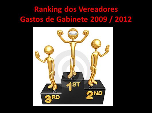 Ranking dos Gastos de Gabinete dos Vereadores de Sorocaba