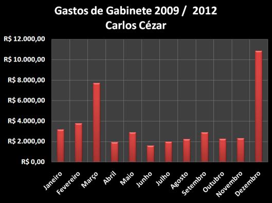 Gastos de Gabinete 2009 /  2012 de Carlos Cézar