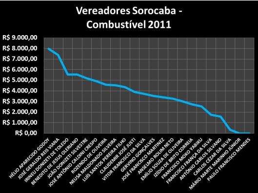 Gastos dos Vereadores de Sorocaba com Combustível em 2011