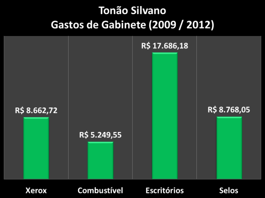 Gastos de Gabinete do vereador de 2009 / 2012
