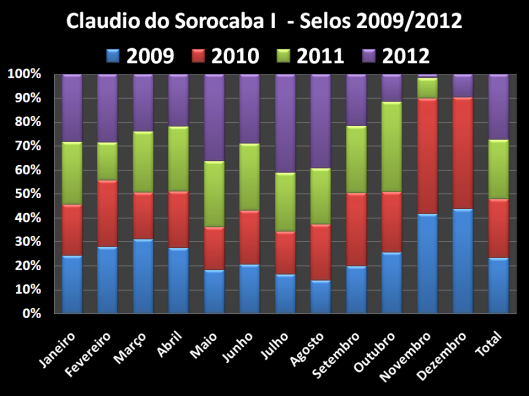 Total dos Gastos de Postagens no Gabinete do Vereador no mandato de 2009 / 2012