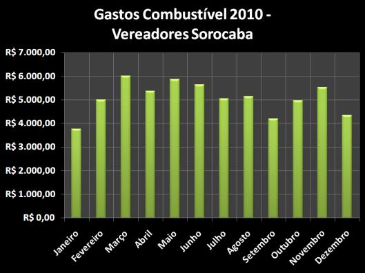 Gastos de Combustível pelos vereadores de Sorocaba em 2010