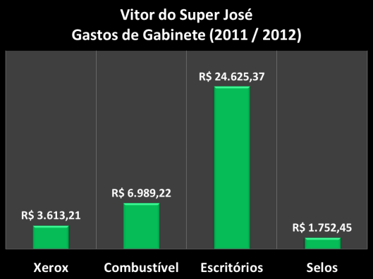 Gastos de Gabinete do vereador de 2011 / 2012