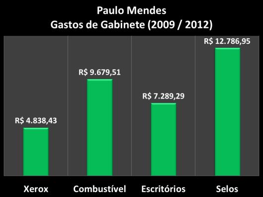 Gastos de Gabinete do vereador de 2009 / 2012