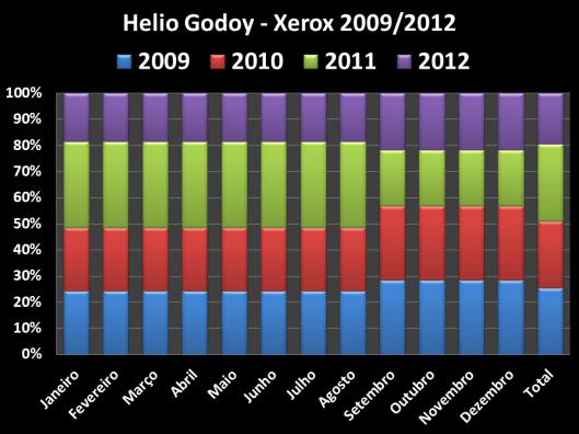 Total dos Gastos de Xerox no Gabinete do Vereador no mandato de 2009 / 2012