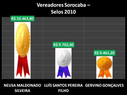 Ranking dos gastos de Postagens pelos vereadores de Sorocaba em 2010