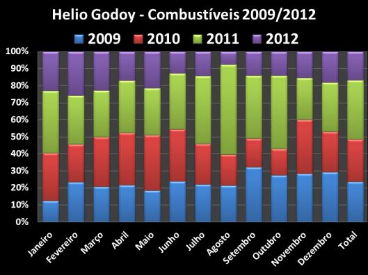 Total dos Gastos de Combustíveis no Gabinete do Vereador no mandato de 2009 / 2012