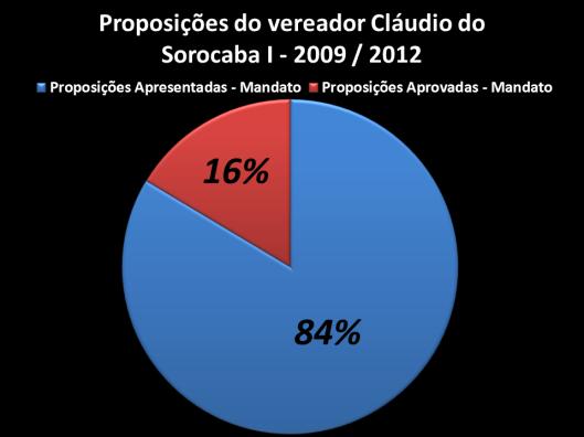 Proposições do vereador entre os anos de 2009 – 2012