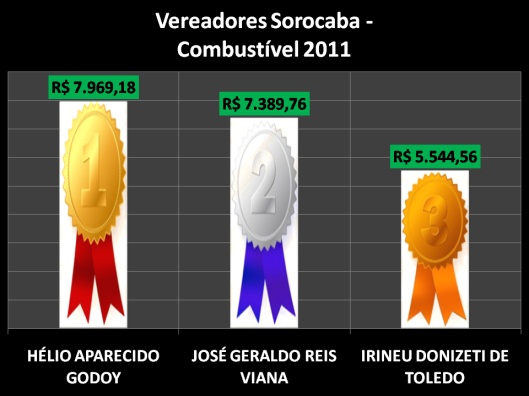 Ranking dos gastos de combustível pelos vereadores de Sorocaba em 2011