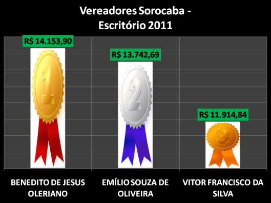 Ranking dos gastos de Materiais de Escritório pelos vereadores de Sorocaba em 2011