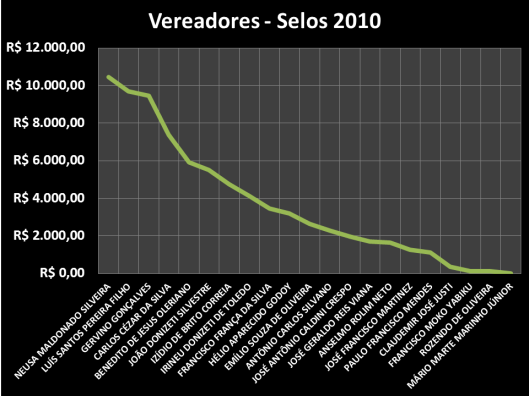 Gastos dos Vereadores 2010 - Sorocaba - Postagens