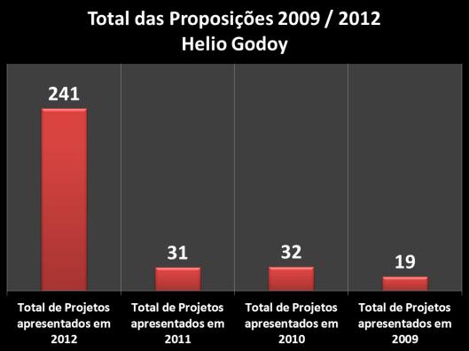 Proposições apresentadas durante o mandato (2009/2012) do vereador