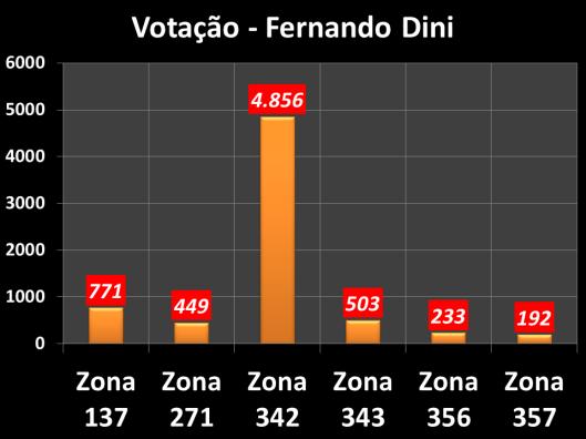 Votação de Fernando Dini em 2012