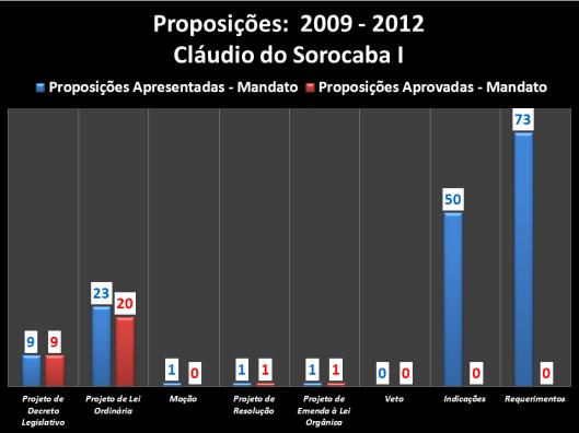 Proposições apresentadas e aprovadas durante o mandato (2009/2012) do vereador