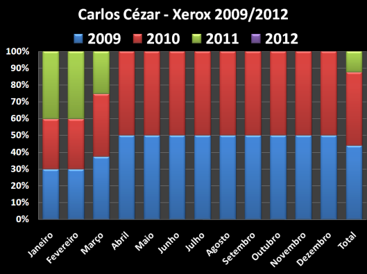 Total dos Gastos de Xerox no Gabinete do Vereador no mandato de 2009 / 2012
