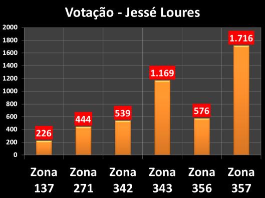 Votação do Jessé
