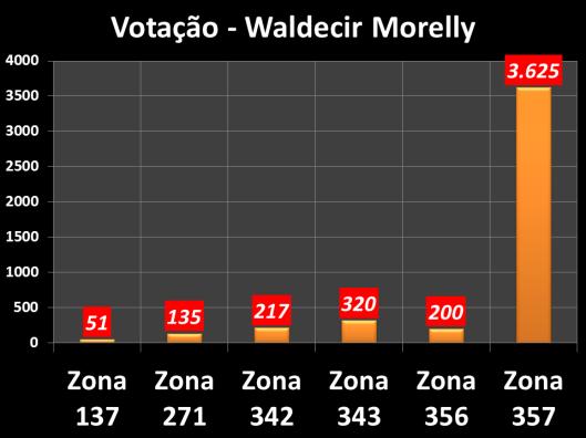 Votação do vereador em 2012