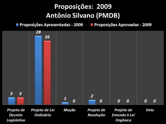 Proposições apresentadas durante o mandato 2009 do vereador