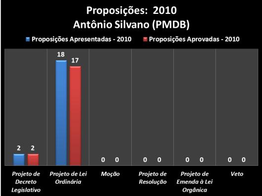 Proposições apresentadas durante o mandato 2010 do vereador