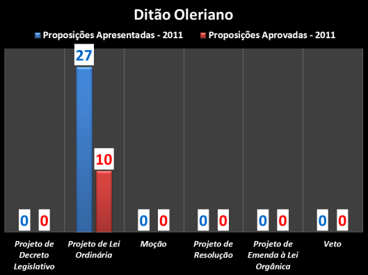Proposições apresentadas durante o mandato 2011 do vereador