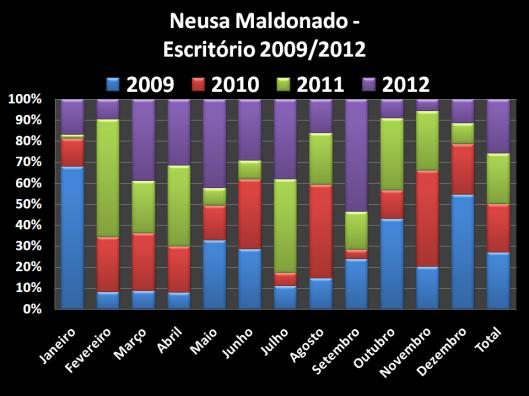 Total dos Gastos de Escritórios no Gabinete do Vereador no mandato de 2009 / 2012