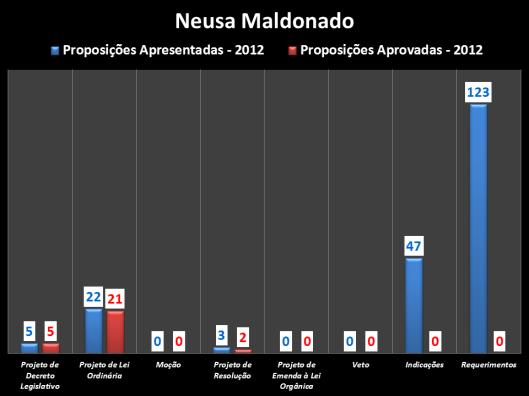 Proposições apresentadas durante o mandato 2012 do vereador