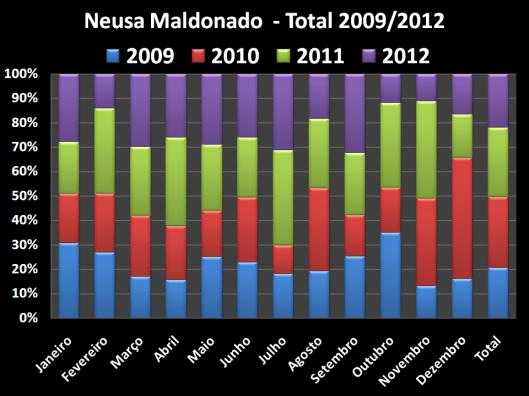 Total dos Gastos de Gabinete do Vereador no mandato de 2009 / 2012