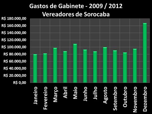 Gastos dos vereadores de Sorocaba - 2009 / 2012 - Meses