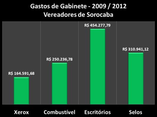 Gastos dos vereadores de Sorocaba - 2009 / 2012 - Tipo de Gastos