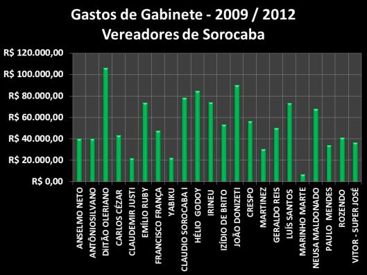 Gastos dos vereadores de Sorocaba - 2009 / 2012 - Por Nome