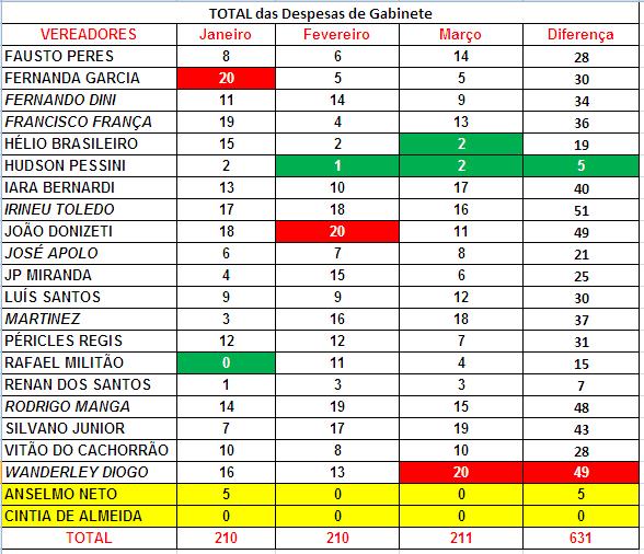 Comparação do Total das Despesas de Gabinete de 2017