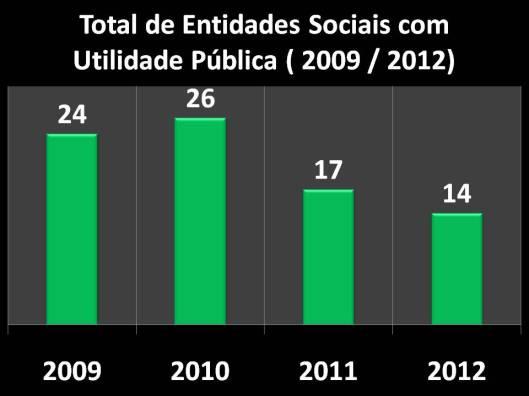 Entidades Sociais declaradas como Utilidade Pública (2009/2012)