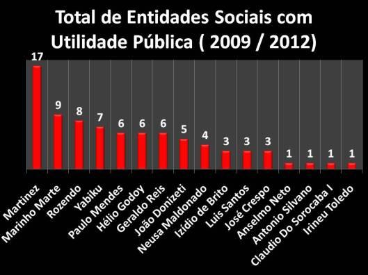 Entidades Sociais declaradas como Utilidade Pública por 16 vereadores (2009/2012)