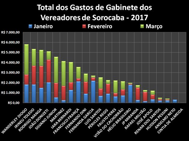 Total dos Gastos de Gabinete em 2017