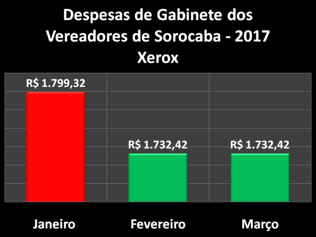 Despesas de gabinete dos Vereadores de Sorocaba em 2017