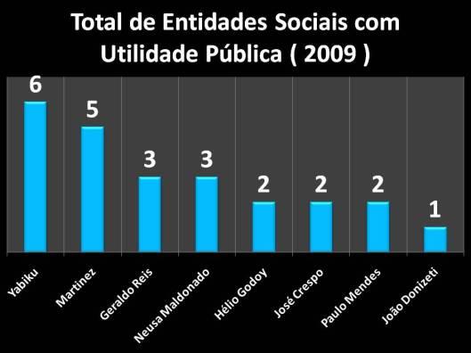 Entidades Sociais declaradas como Utilidade Pública (2009)