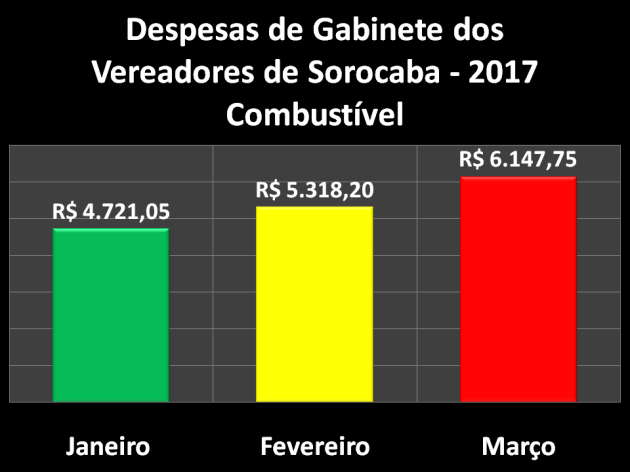 Comparação das Despesas de Gabinete de 2017 – Combustível