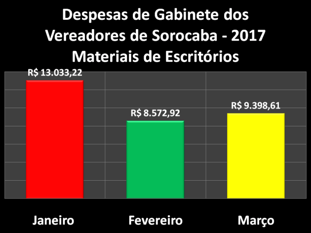 Comparação das Despesas de Gabinete de 2017 – Materiais de Escritórios